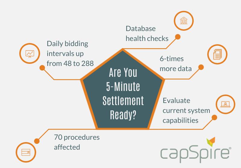 5-minute settlement